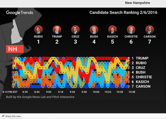 Presidential Debates Search Interest Tool