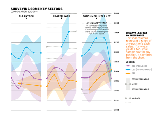 Compensation - Compensation by Sector