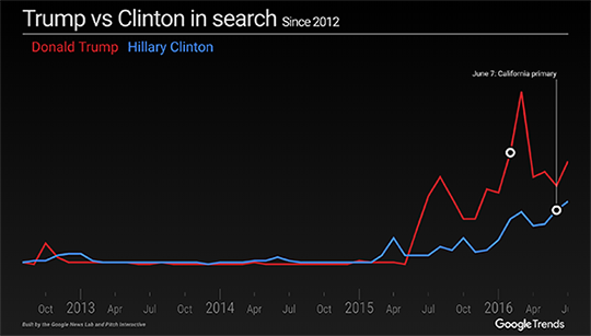 Presidential Conventions Search Interest Tool