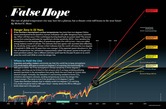 False Hope in Scientific American