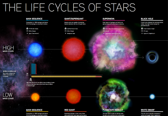 life cycle of star