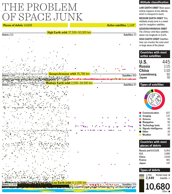 Problem of Space Junk