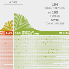 The Bible and the Quran: A Word Frequency Comparison Tool