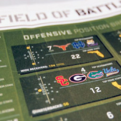 ESPN U150 Recruiting Diagram 'Field of Battles'