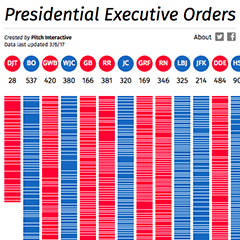 Presidential Executive Orders