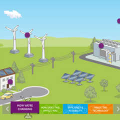 Smarter Technology for a Smart Grid